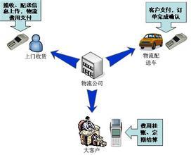 企业物流管理案例分析