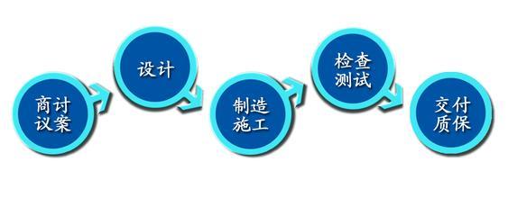 企业流程管理案例二