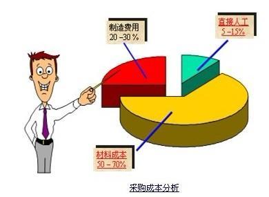 企业成本管理案例分析四