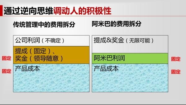 课程笔记:吴晓斐《大互联时代的企业组织变革》