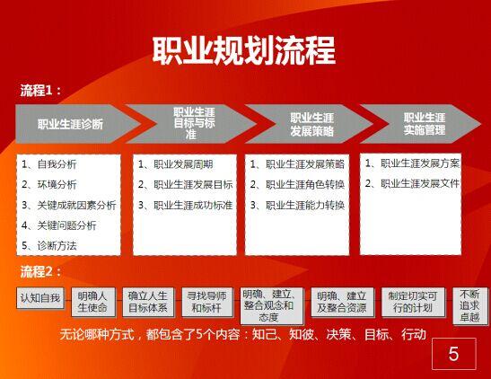 陈宇明讲师《作好职业规划,打开职场通道》培训课程学习笔记