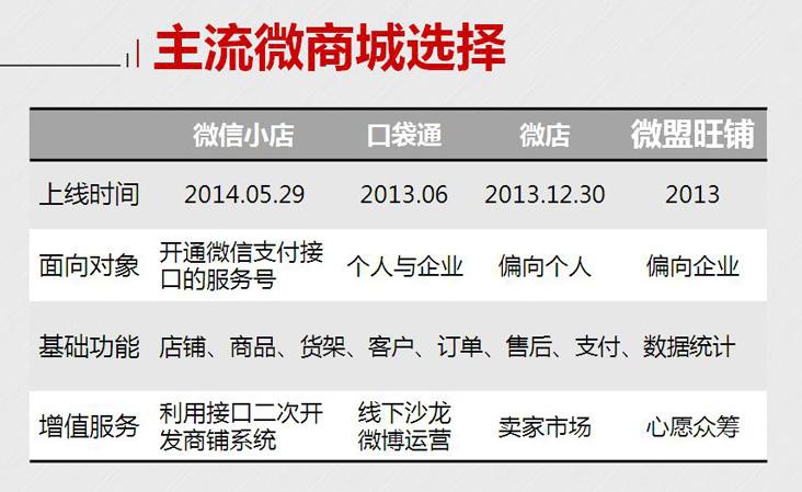 王鑫老师培训课程《四大主流微商城选取攻略》学习笔记
