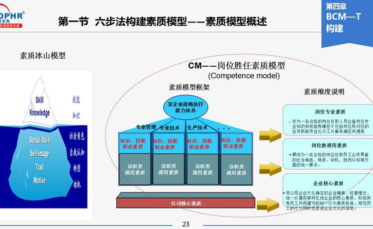 邓文敏老师的培训课程《构建基于岗位胜任素质模型的培训体系(5集)》笔记