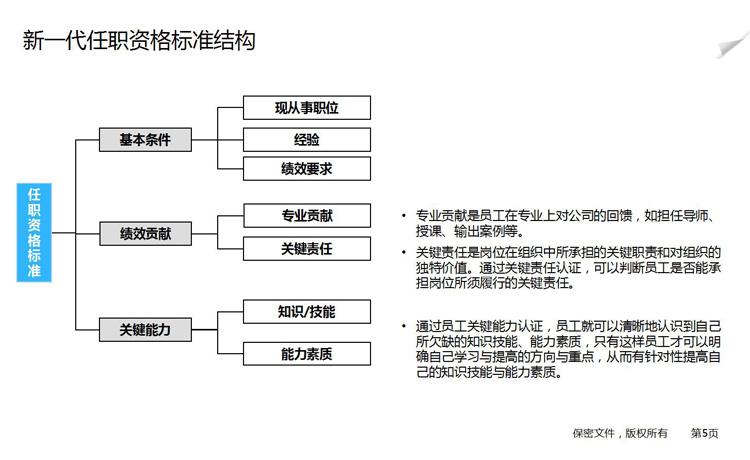 杨序国老师的课程《HR高阶技能:任职资格标准设计与认证(4集)》笔记