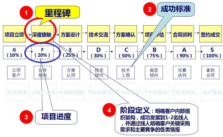 包宗贤老师的课程《项目型销售与标准化管理策略(2集)》笔记