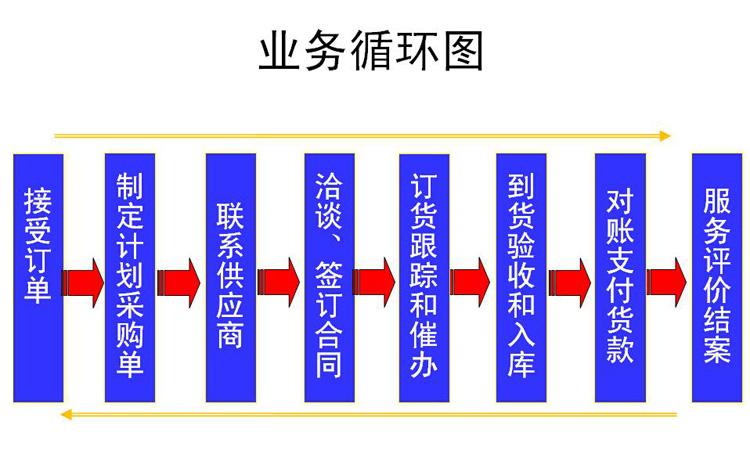 学习李广泰老师培训课程《合作共赢的供应链协调管理》有感