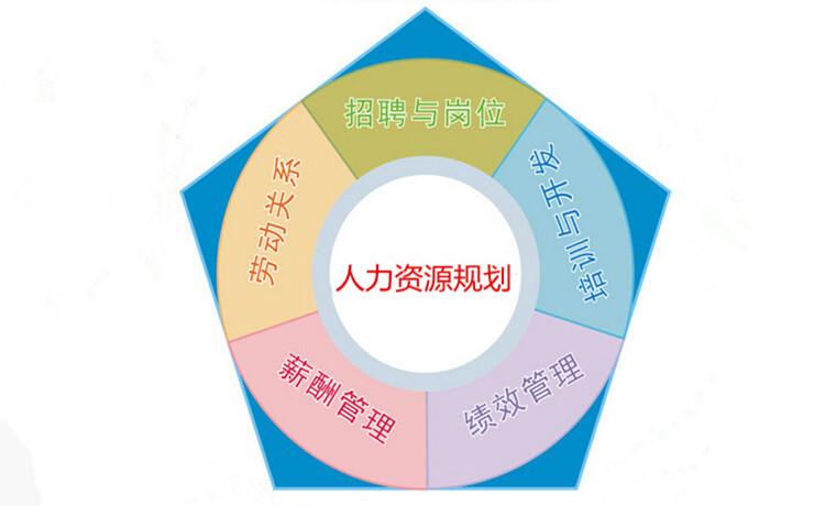 HR人事/人力管理的六大模块介绍