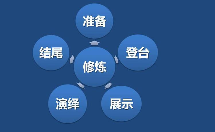 TTT培训师培训:五大修炼成就魅力TTT培训师