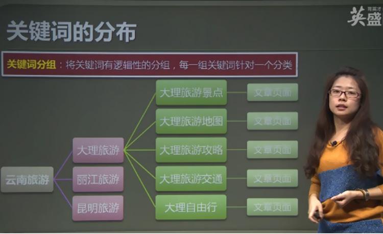 seo关键词布局策略揭秘