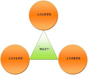 企业生产管理系统精益生产