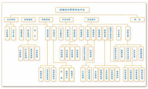 信息档案管理系统功能需求
